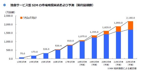 MVNOの成長が鈍化?