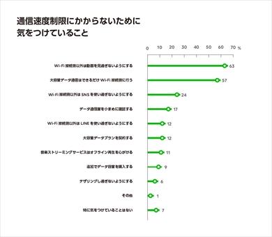 SNSユーザーの通信速度制限の経...