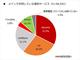 格安SIMの認知度は約9割、メイン利用は「楽天モバイル」が最多 MMD調査