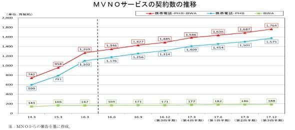 MVNO契約者数の推移