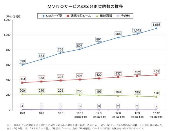 3万契約以上を持つMVNOの契約数の推移