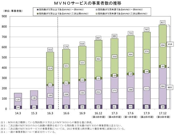 MVNOサービスの事業者数の推移