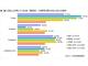 高校生の約半数がTwitterを実名で利用 MMDとマカフィーの調査