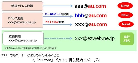 au.comドメインメールの概要