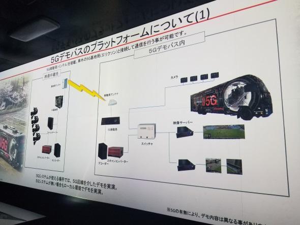 デモバスのシステム構成
