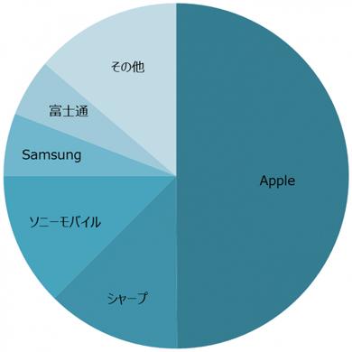 【企業】JDI、過去最悪2472億円の赤字・・・主要取引先のAppleがパネルを韓国サムスン製に切り替えた影響が大きい ->画像>16枚
