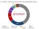 iPhoneの米国での販売台数が16%増──Counterpoint調べ