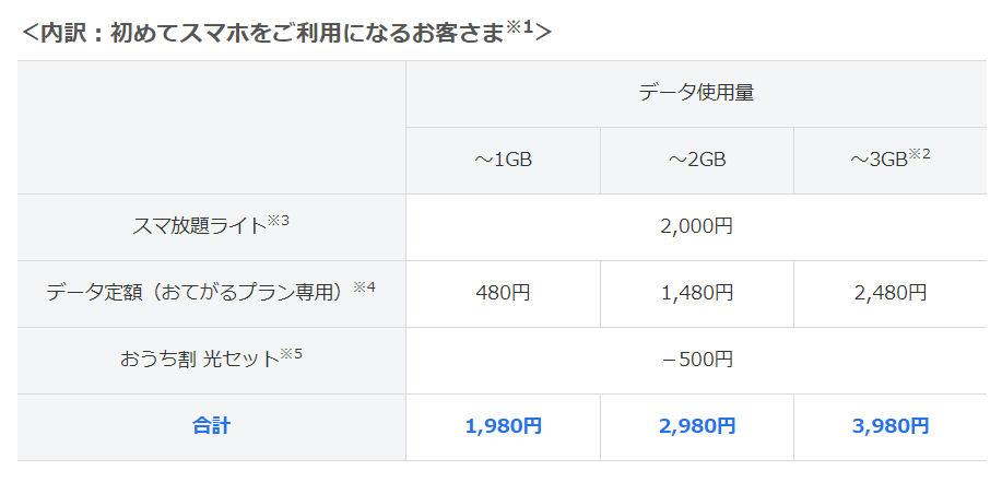 [ITmedia Mobile] ソフトバンクが3段階制のデータ定額プランを提供 1GB〜3GBで月額1980円から