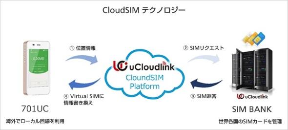 クラウドSIMの概念図