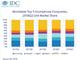 Apple、世界スマートフォン出荷ランキングで2010年第2四半期以来初の3位転落──IDC調べ