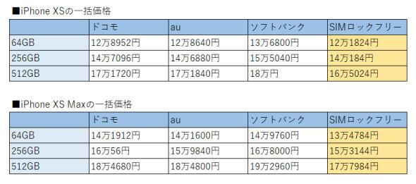 iphone11 香港 版 価格