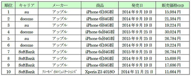 IPhone 6 / 6s monopolizing Geo 1st to 9th Used in August 2018 Used smaho sales ranking
