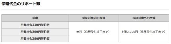 サービス for iphone ケータイ 補償