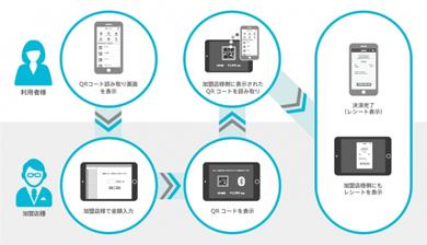 http://image.itmedia.co.jp/mobile/articles/1902/12/asa_hokuginpay_01.jpg