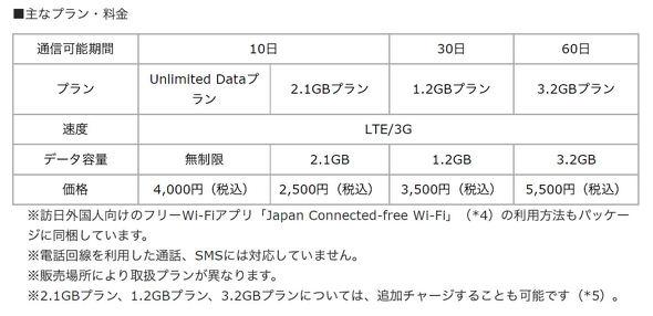 Prepaid LTE SIM