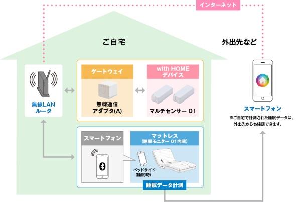 with HOME専用プラン(フランスベッド)