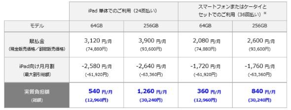 iPad Air(第3世代)の料金イメージ