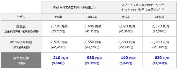iPad mini(第5世代)の料金イメージ
