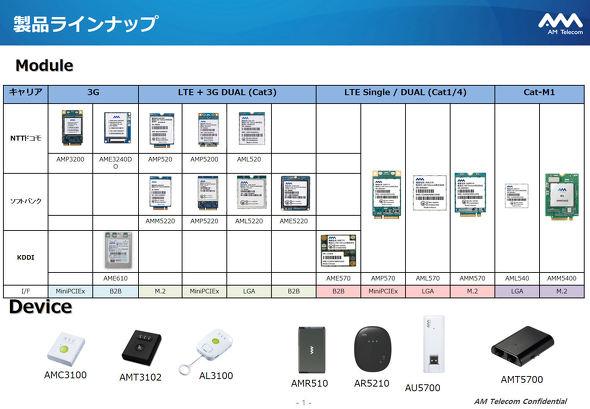 AM Telecom