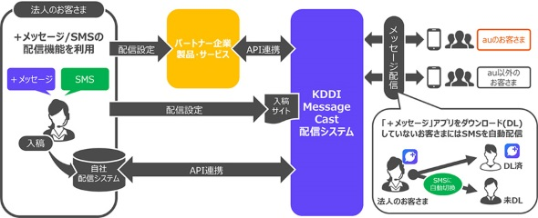 KDDI Message Cast KDDI Message Castの仕組み