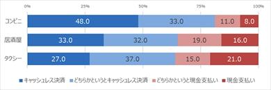 JCBの「キャッシュレス決済に関する調査」