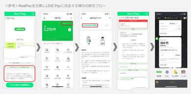 「RealPay」での「LINE Pay かんたん送金サービス」取引フロー