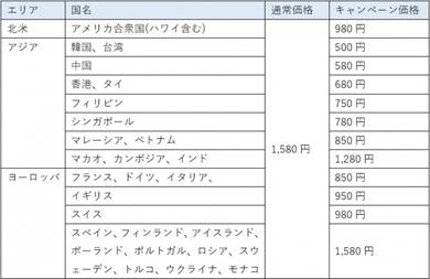 「jetfi」データ容量無制限プラン対象国価格表(1日のレンタル料金)