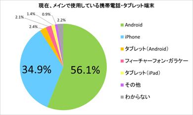 ゲオの「携帯電話の利用状況調査」