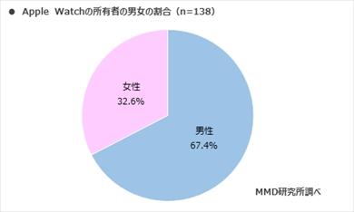 MMD研究所の「スマートウォッチとスマートスピーカーに関する調査」