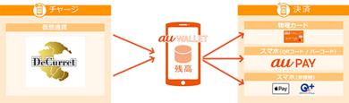 「au WALLET 残高」が仮想通貨からのチャージ(入金)へ対応