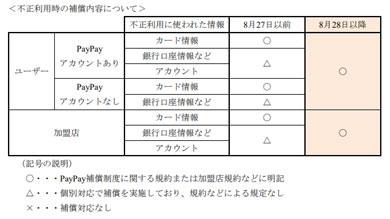 「PayPay」不正利用時の補償内容について