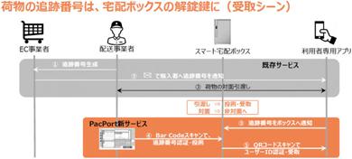 スマート宅配ボックス「PacPort」の利用イメージ