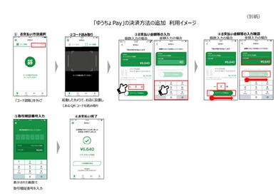 「ゆうちょPay」の「ユーザー入力型静的QRコード決済機能」利用イメージ