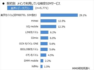 MMDの「2019年9月格安SIMサービスの利用動向調査」