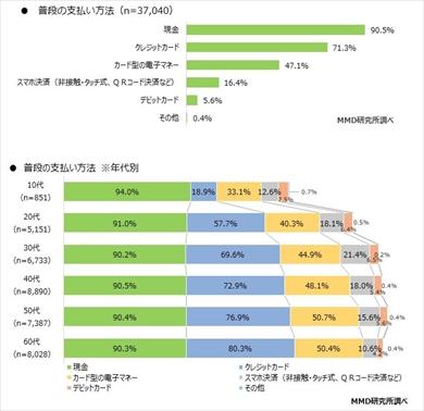 MMDの「2019年9月 スマートフォン決済に関する実態調査」