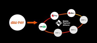 モバイルペイメント加盟店アライアンス「Mobile Payment Allianc」へKDDIが参画