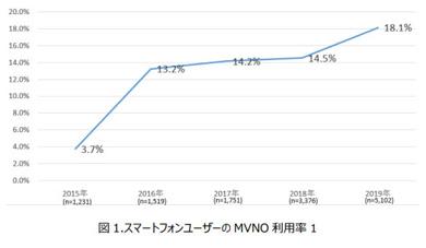 モバイル社会研究所が発表したスマートフォンユーザーのMVNO利用率