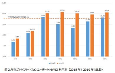 モバイル社会研究所が発表した年代ごとのスマートフォンユーザーのMVNO利用率