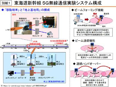 NTTドコモと東海旅客鉄道の5G無線通信実験