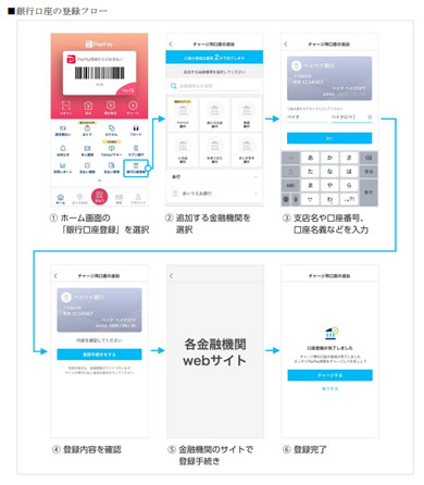 「PayPay」での銀行口座の登録フロー