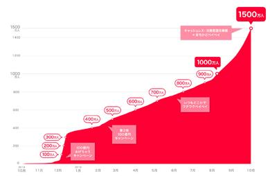 「PayPay」の登録ユーザー数が1500万人を達成