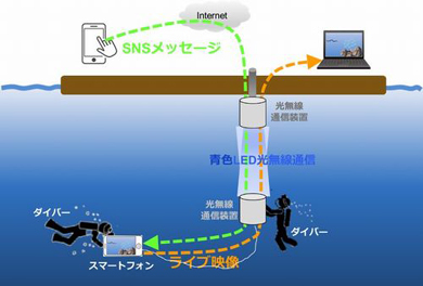 KDDI総合研究所が行った青色LED光無線通信技術の実証実験イメージ図