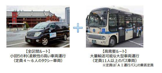AI運行バス