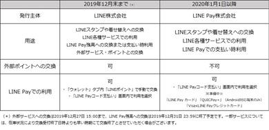 「LINEポイント」の変更事項