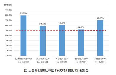 モバイル社会研究所の家族のキャリア利用に関する調査結果
