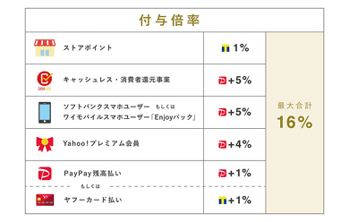 「PayPayモール」での付与倍率