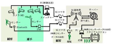 「au 5Gタグラグビーエキシビションマッチ」での5G実証試験の概要