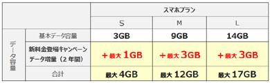 UQ mobileの「新料金登場キャンペーン」第2弾