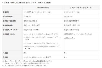 トヨタ自動車の「TOYOTA SHARE」と「チョクノリ!」のサービス比較