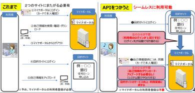 自己情報取得API
